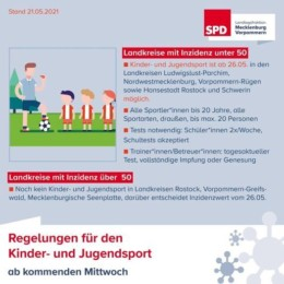 Corona Regeln ab 26 05 2021 Kinder und Jugendsport